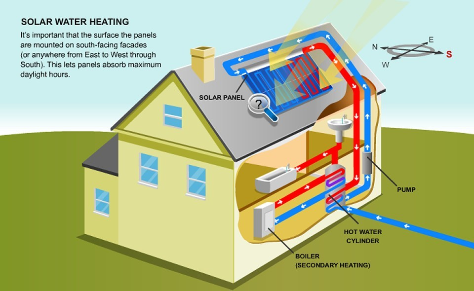 Solar hot water pool heating florida solar company for Swimming pool energy consumption