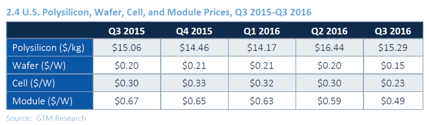 Florida Solar Panel Price