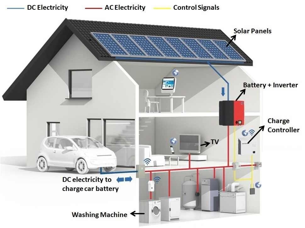 Florida Solar One Off Grid Solar Systems